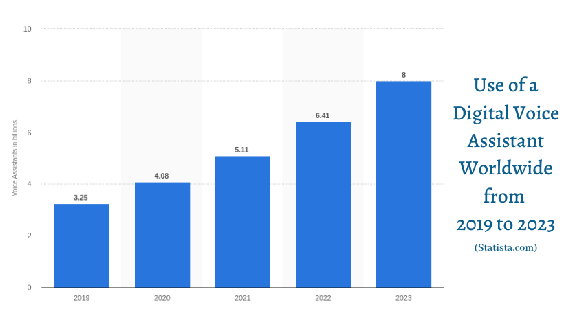 Digital voice assistant worldwide from 2019 to 2023